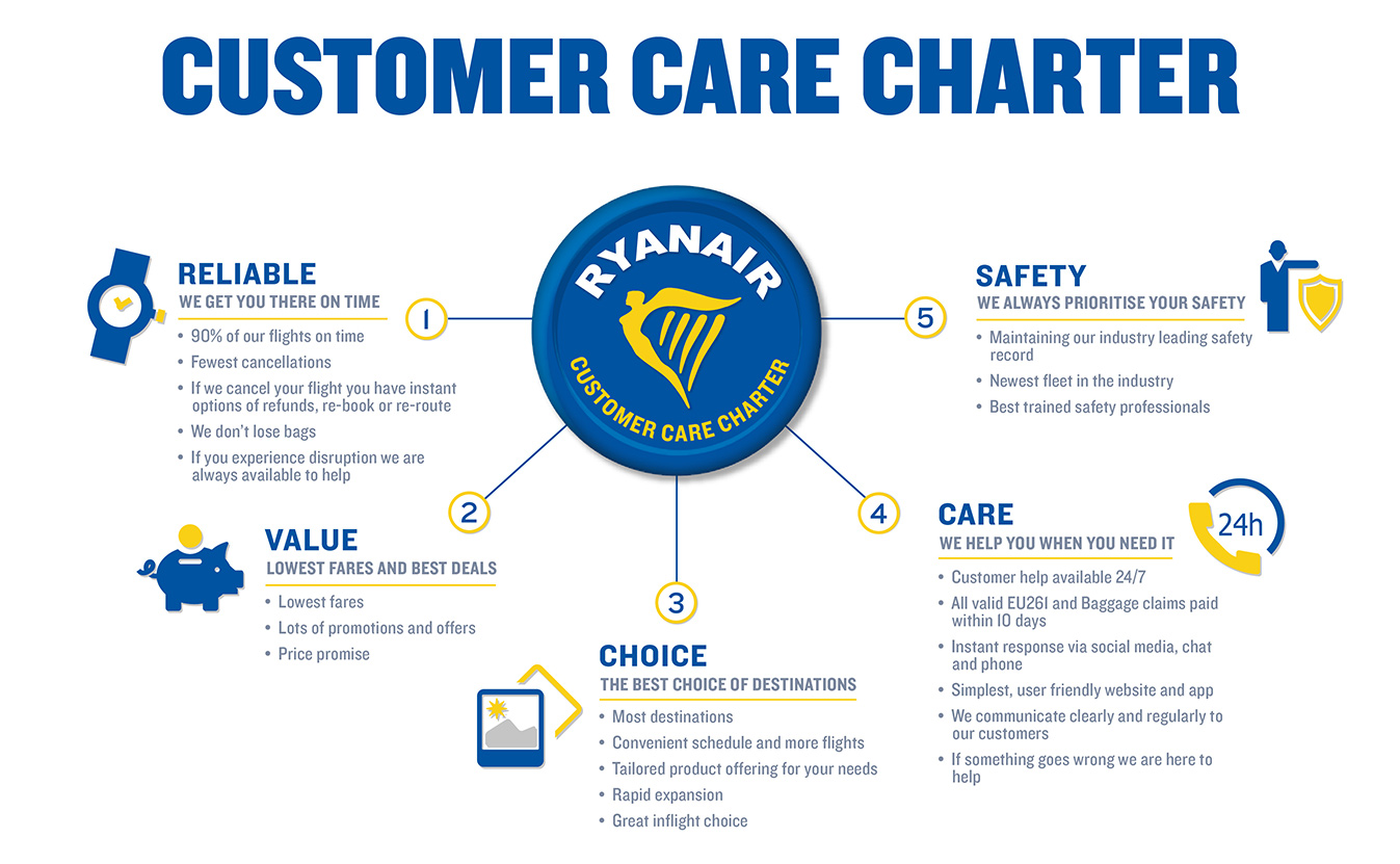 customer care charter - infographic