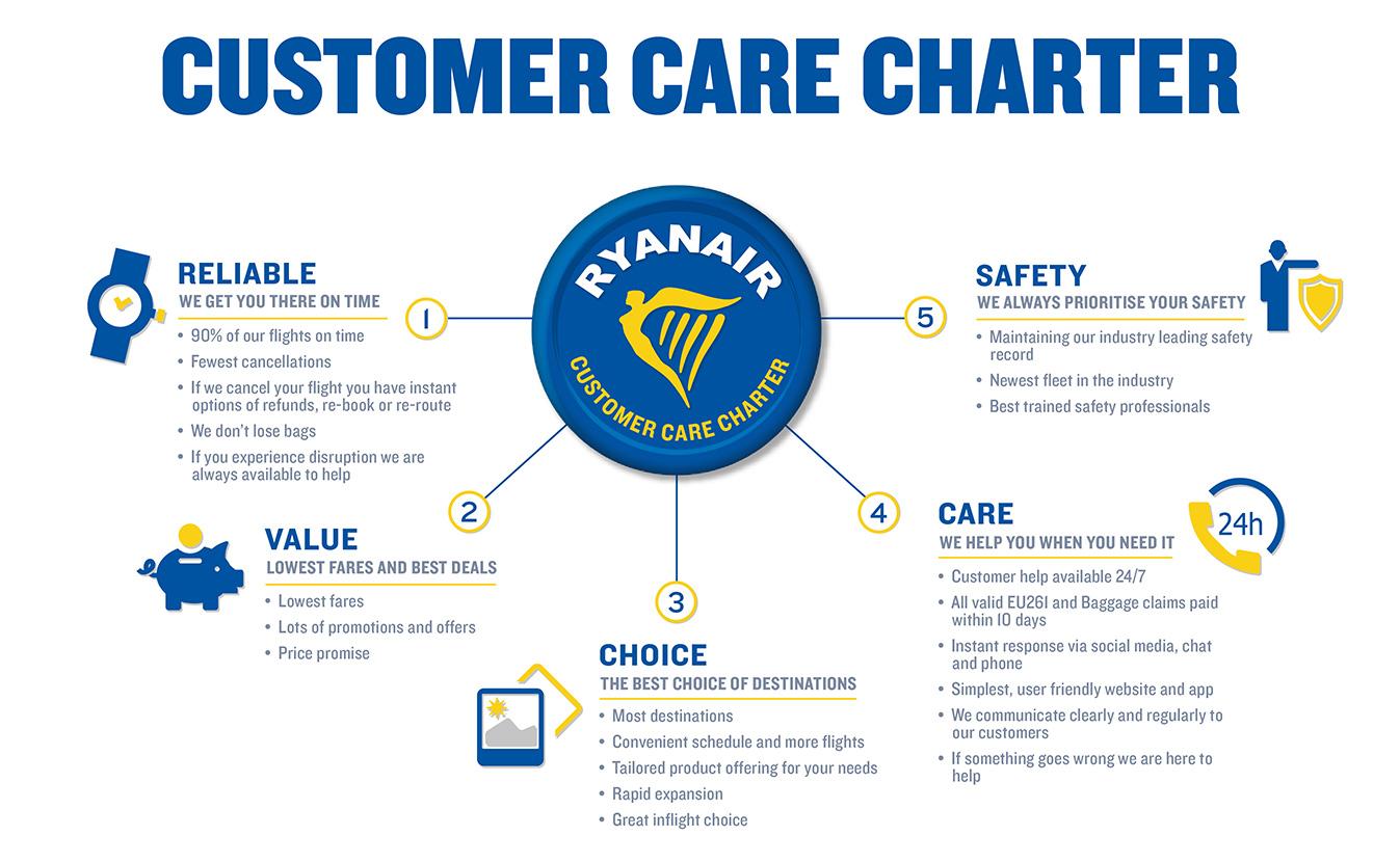 Passenger Charter | Ryanair's Corporate Website
