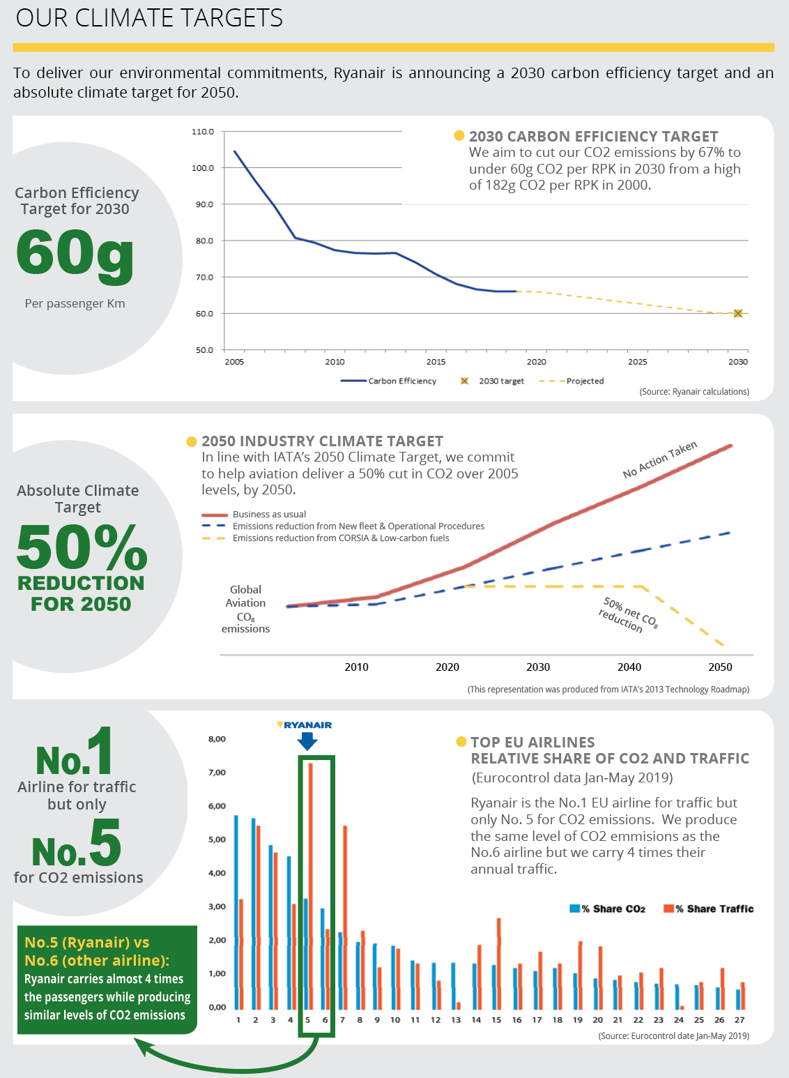 our climate targets - infographic