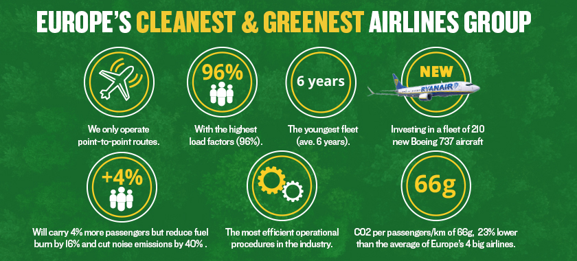 europe's cleanest and greenest airlines group - infographic
