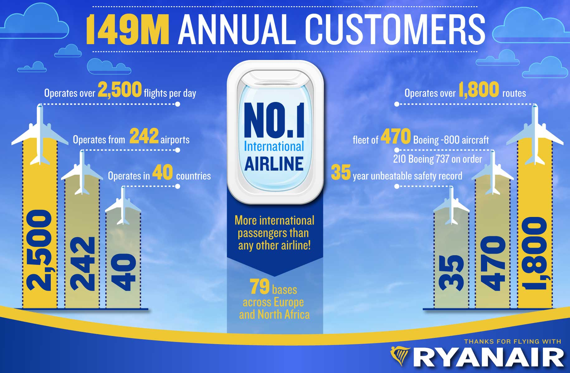 149m annual customers - infographic